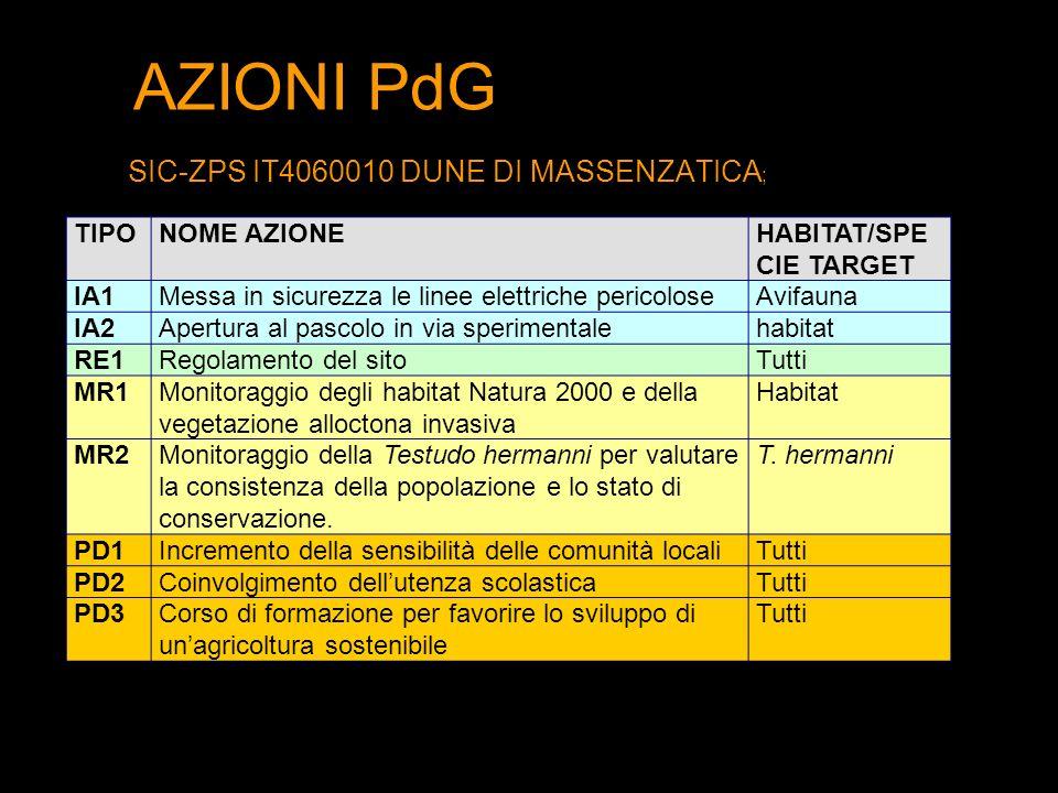 AZIONI PdG SIC-ZPS IT4060010 DUNE DI MASSENZATICA ; TIPONOME AZIONEHABITAT/SPE CIE TARGET IA1Messa in sicurezza le linee elettriche pericoloseAvifauna