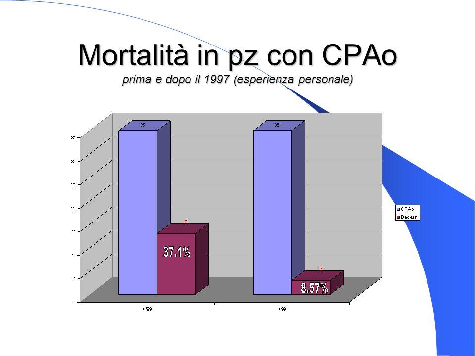 Genova 15 Nov 2003 Mortalità in pz con CPAo prima e dopo il 1997 (esperienza personale)