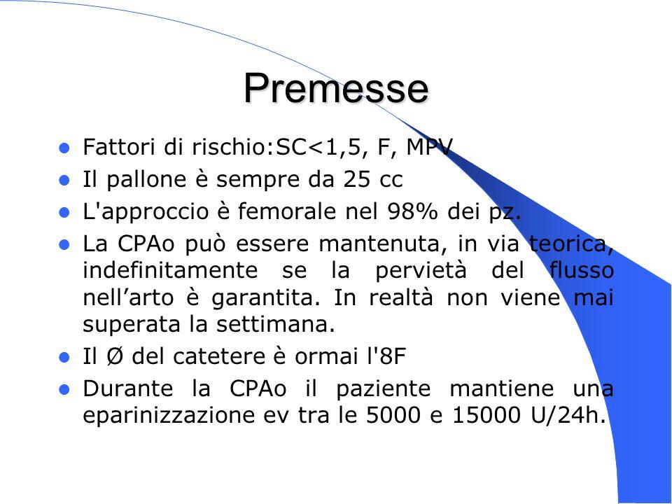 Genova 15 Nov 2003 Premesse Fattori di rischio:SC<1,5, F, MPV Il pallone è sempre da 25 cc L'approccio è femorale nel 98% dei pz. La CPAo può essere m