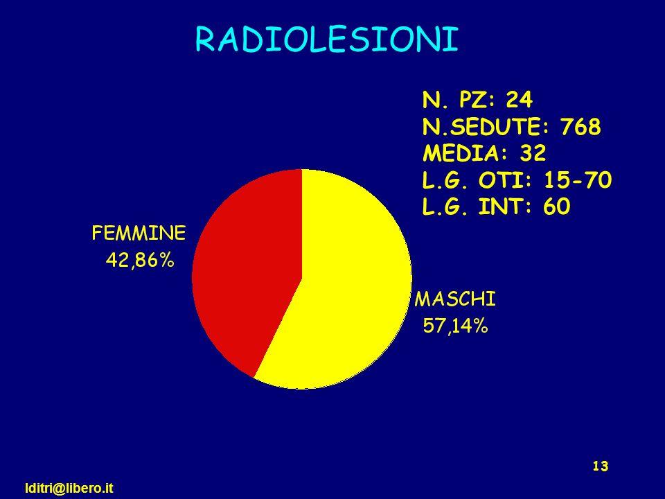 lditri@libero.it 13 RADIOLESIONI N. PZ: 24 N.SEDUTE: 768 MEDIA: 32 L.G. OTI: 15-70 L.G. INT: 60