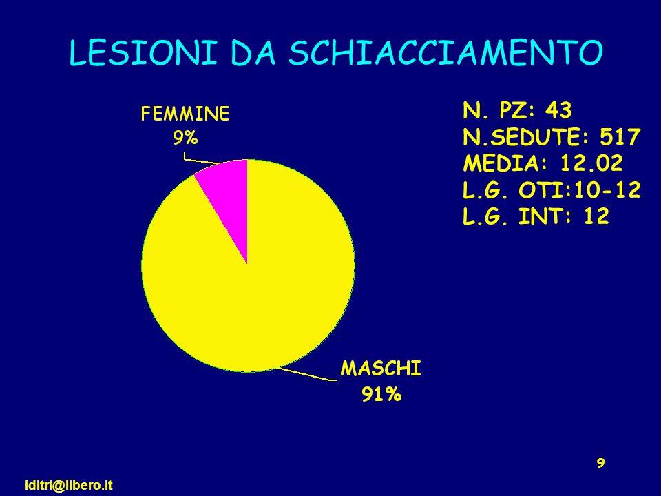 lditri@libero.it 9 LESIONI DA SCHIACCIAMENTO N. PZ: 43 N.SEDUTE: 517 MEDIA: 12.02 L.G. OTI:10-12 L.G. INT: 12