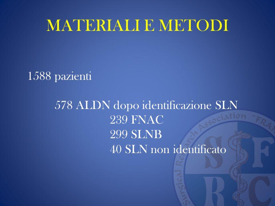 MATERIALI E METODI 1588 pazienti 578 ALDN dopo identificazione SLN 239 FNAC 299 SLNB 40 SLN non identificato