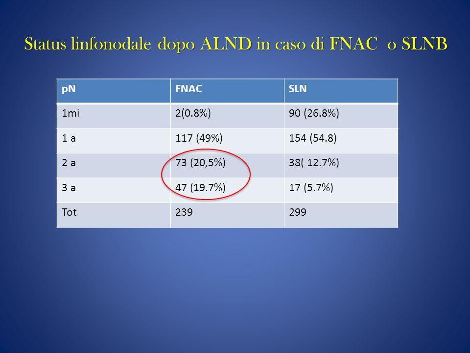 pNFNACSLN 1mi2(0.8%)90 (26.8%) 1 a117 (49%)154 (54.8) 2 a73 (20,5%)38( 12.7%) 3 a47 (19.7%)17 (5.7%) Tot239299 Status linfonodale dopo ALND in caso di