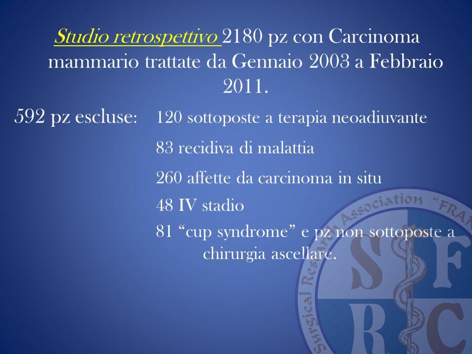 Studio retrospettivo 2180 pz con Carcinoma mammario trattate da Gennaio 2003 a Febbraio 2011. 592 pz escluse : 120 sottoposte a terapia neoadiuvante 8