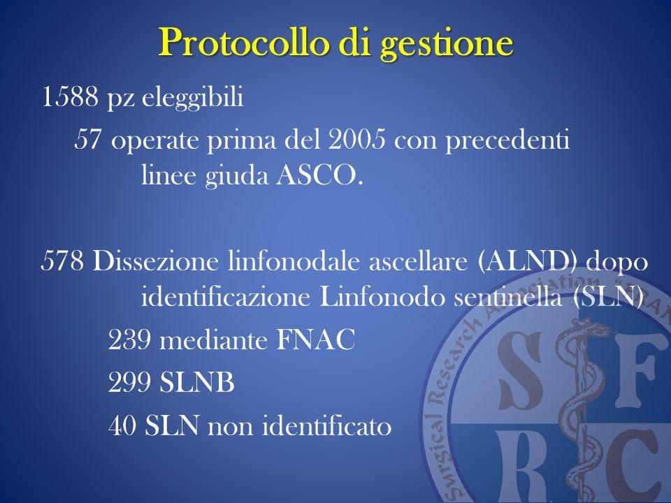 Protocollo di gestione 1588 pz eleggibili 57 operate prima del 2005 con precedenti linee giuda ASCO. 578 Dissezione linfonodale ascellare (ALND) dopo