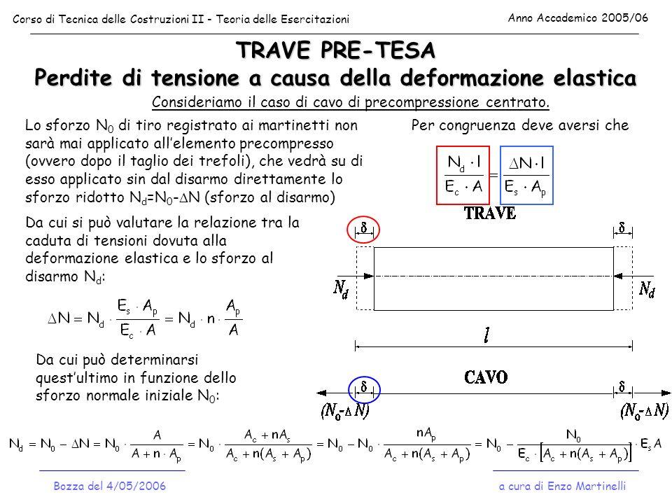 TRAVE PRE-TESA Perdite di tensione a causa della deformazione elastica Corso di Tecnica delle Costruzioni II - Teoria delle Esercitazioni Anno Accadem