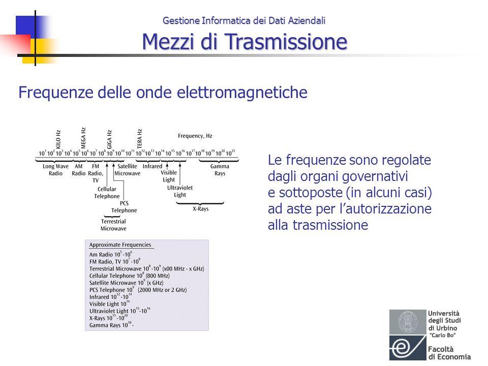 Gestione Informatica dei Dati Aziendali Mezzi di Trasmissione Frequenze delle onde elettromagnetiche Le frequenze sono regolate dagli organi governati