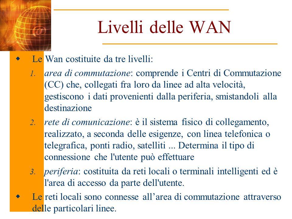 Livelli delle WAN Le Wan costituite da tre livelli: 1. area di commutazione: comprende i Centri di Commutazione (CC) che, collegati fra loro da linee
