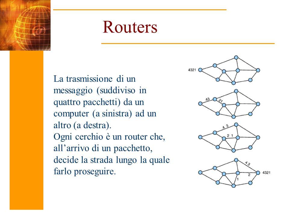 Routers La trasmissione di un messaggio (suddiviso in quattro pacchetti) da un computer (a sinistra) ad un altro (a destra). Ogni cerchio è un router