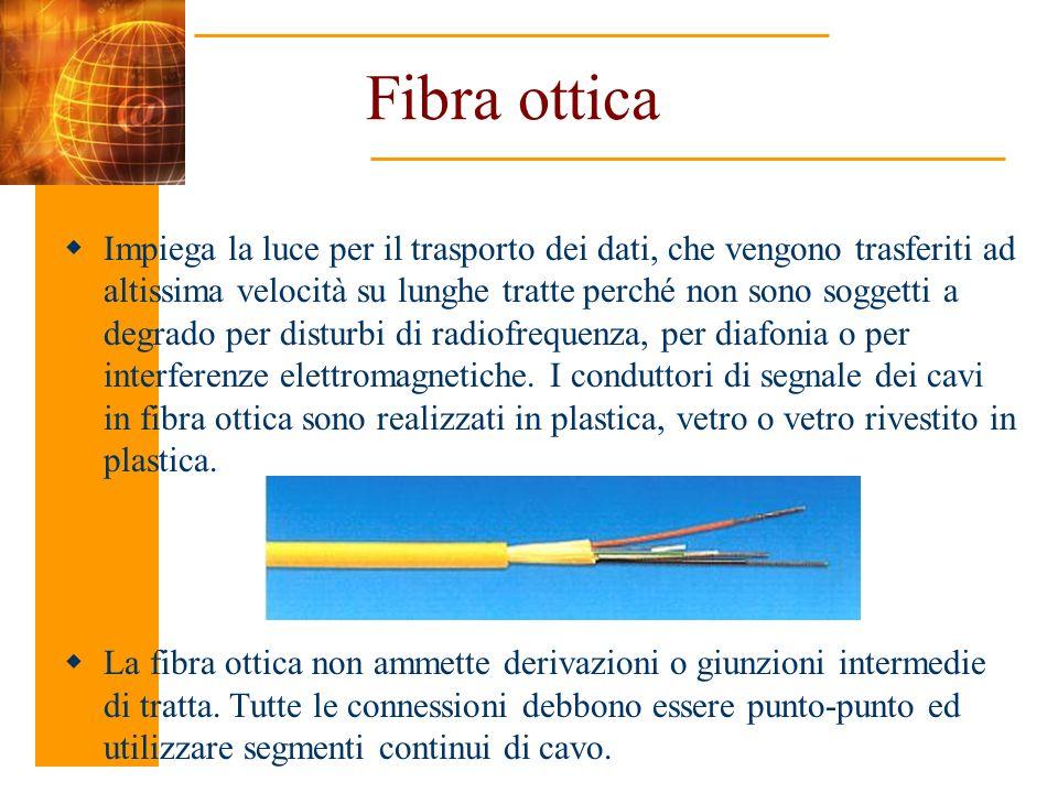 Fibra ottica Impiega la luce per il trasporto dei dati, che vengono trasferiti ad altissima velocità su lunghe tratte perché non sono soggetti a degra