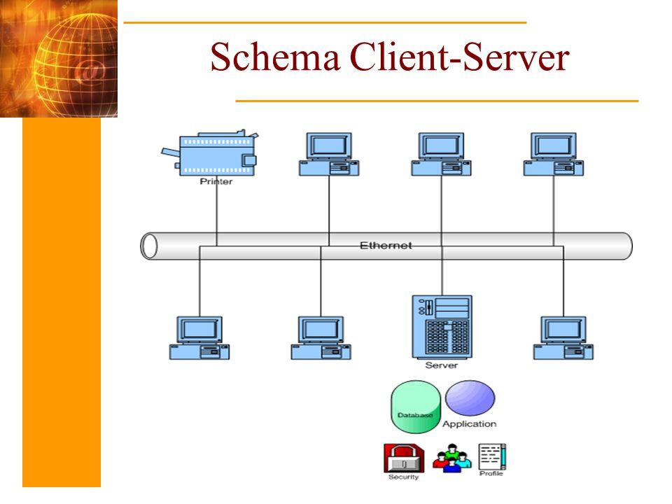 Domain Name Server (DNS) Per consentire la traduzione degli indirizzi DSN in indirizzi IP, ogni dominio è associato ad un calcolatore (server DNS) che è responsabile del dominio.