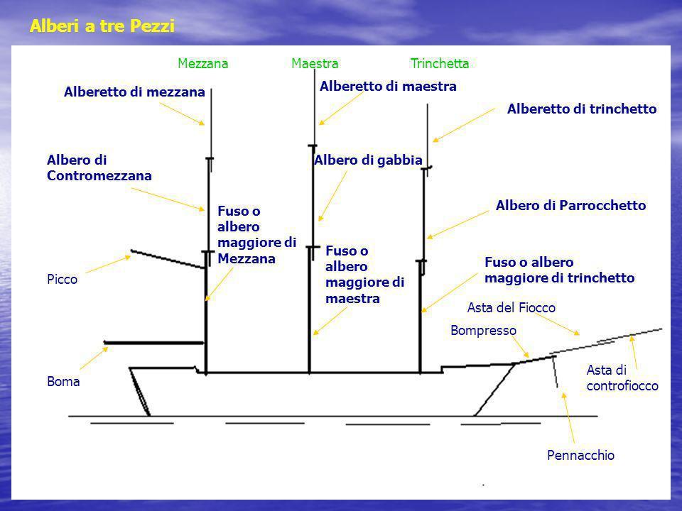 Alberi a tre Pezzi MezzanaMaestraTrinchetta Alberetto di trinchetto Alberetto di maestra Albero di Parrocchetto Fuso o albero maggiore di trinchetto A