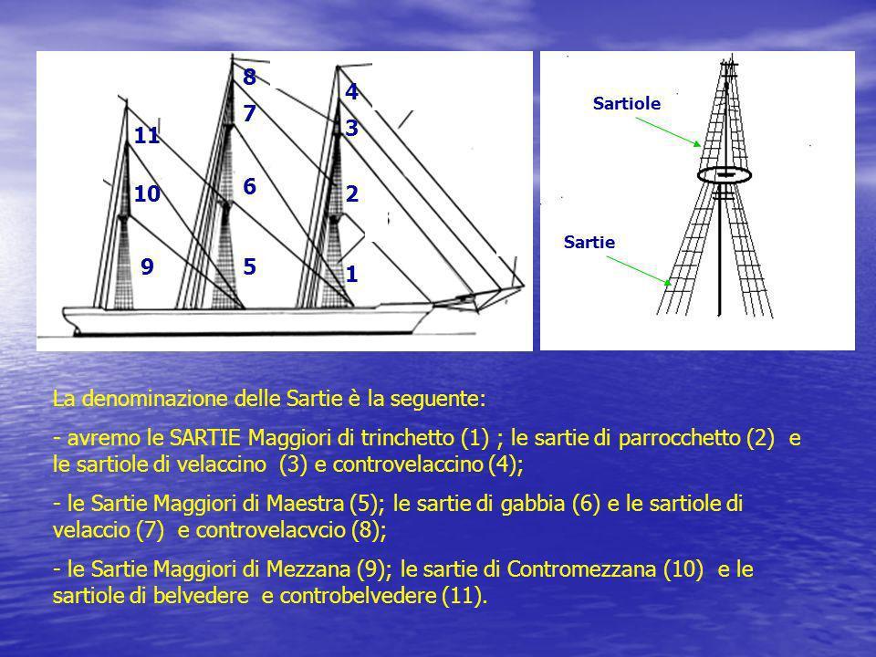 Sartiole Sartie La denominazione delle Sartie è la seguente: - avremo le SARTIE Maggiori di trinchetto (1) ; le sartie di parrocchetto (2) e le sartio