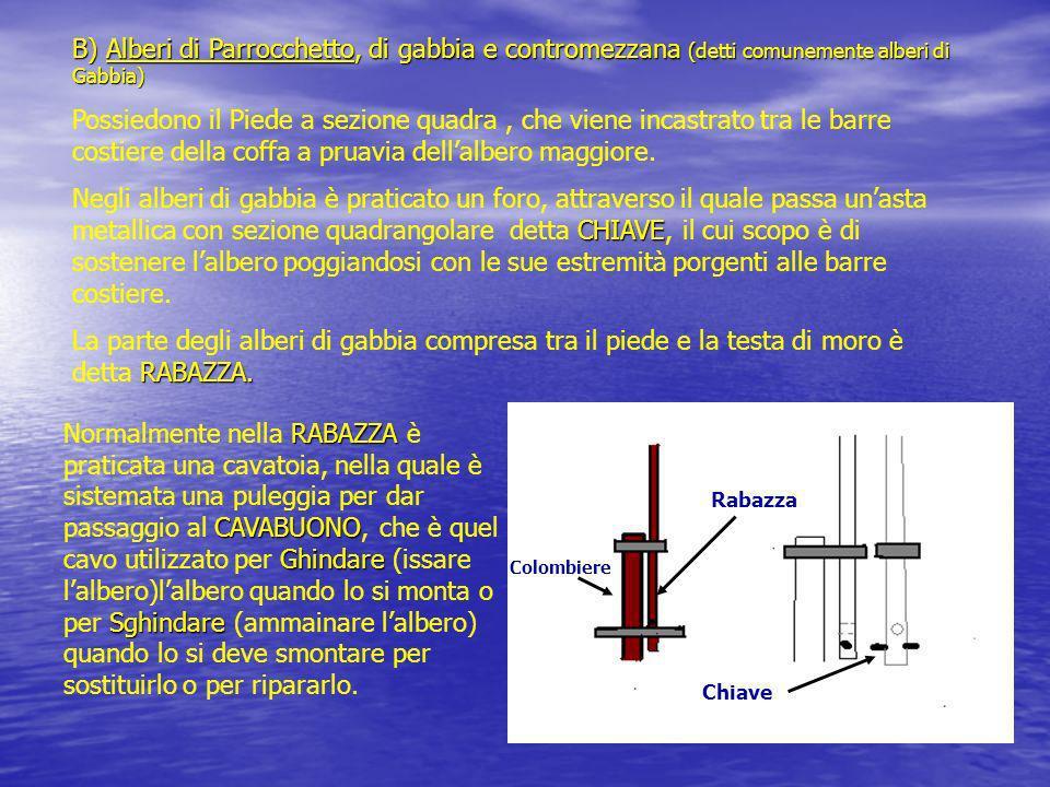 B) Alberi di Parrocchetto, di gabbia e contromezzana (detti comunemente alberi di Gabbia) Possiedono il Piede a sezione quadra, che viene incastrato t