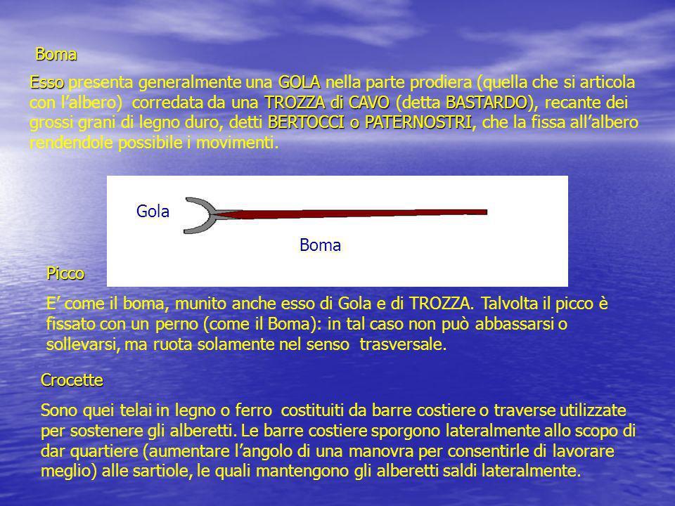 Boma EssoGOLA TROZZA di CAVOBASTARDO BERTOCCI o PATERNOSTRI Esso presenta generalmente una GOLA nella parte prodiera (quella che si articola con lalbe