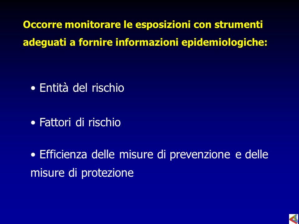 Occorre monitorare le esposizioni con strumenti adeguati a fornire informazioni epidemiologiche: Entità del rischio Fattori di rischio Efficienza dell