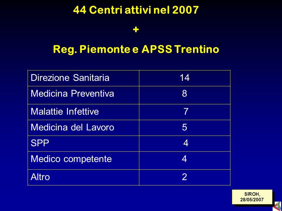 44 Centri attivi nel 2007 + Reg. Piemonte e APSS Trentino Direzione Sanitaria14 Medicina Preventiva8 Malattie Infettive 7 Medicina del Lavoro5 SPP 4 M