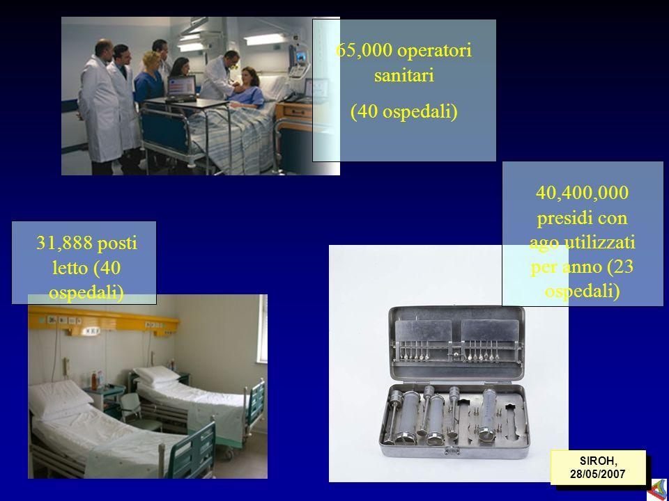 40,400,000 presidi con ago utilizzati per anno (23 ospedali) 65,000 operatori sanitari (40 ospedali) 31,888 posti letto (40 ospedali) SIROH, 28/05/200