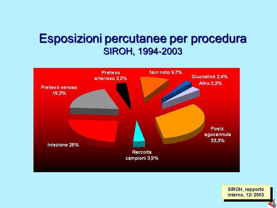 Esposizioni percutanee per procedura SIROH, 1994-2003 SIROH, rapporto interno, 12/ 2003