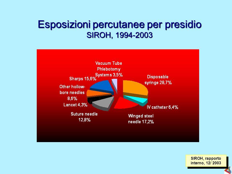 Esposizioni percutanee per presidio SIROH, 1994-2003 SIROH, rapporto interno, 12/ 2003