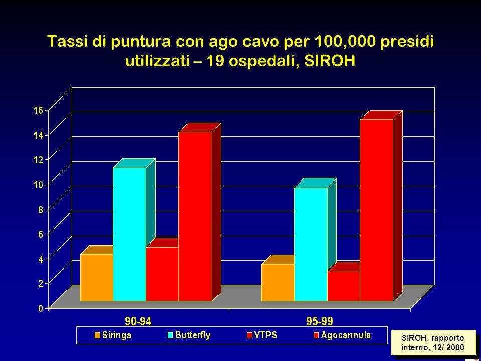 SIROH, rapporto interno, 12/ 2000 Tassi di puntura con ago cavo per 100,000 presidi utilizzati – 19 ospedali, SIROH