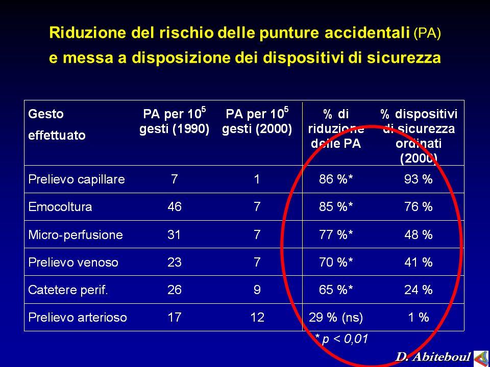 Riduzione del rischio delle punture accidentali (PA) e messa a disposizione dei dispositivi di sicurezza D. Abiteboul
