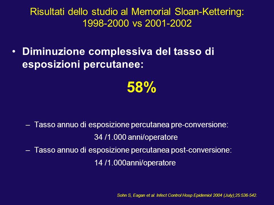 Risultati dello studio al Memorial Sloan-Kettering: 1998-2000 vs 2001-2002 Diminuzione complessiva del tasso di esposizioni percutanee: 58% –Tasso ann