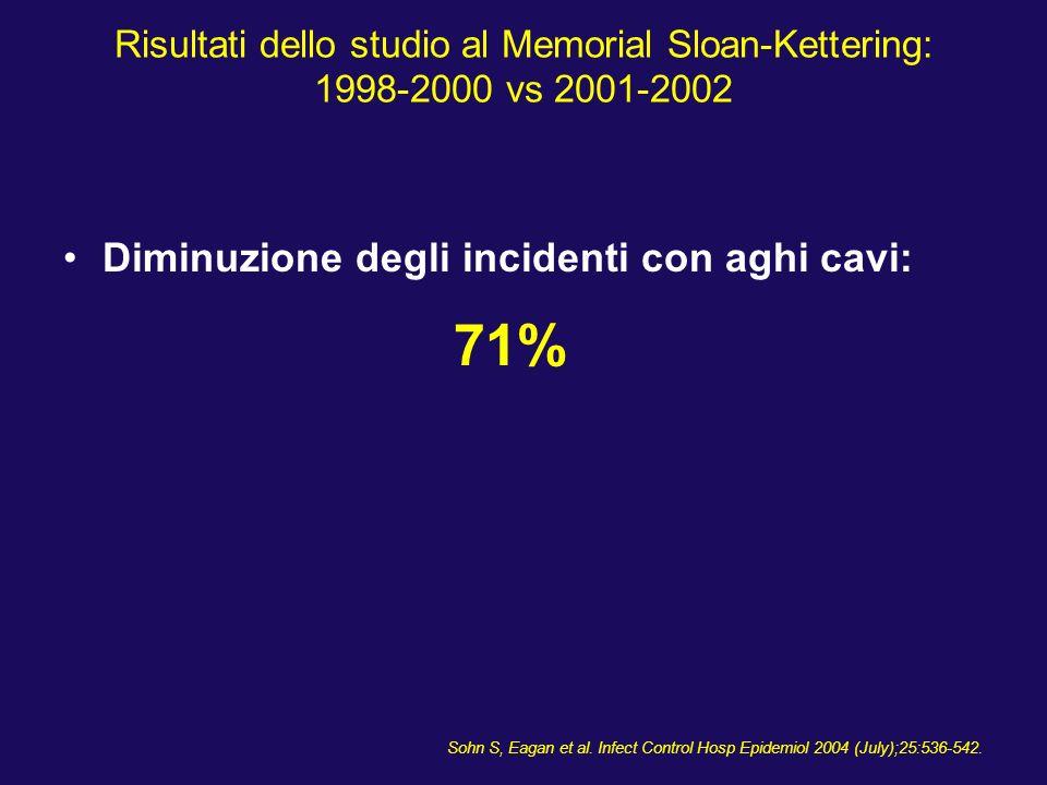 Risultati dello studio al Memorial Sloan-Kettering: 1998-2000 vs 2001-2002 Diminuzione degli incidenti con aghi cavi: 71% Sohn S, Eagan et al. Infect