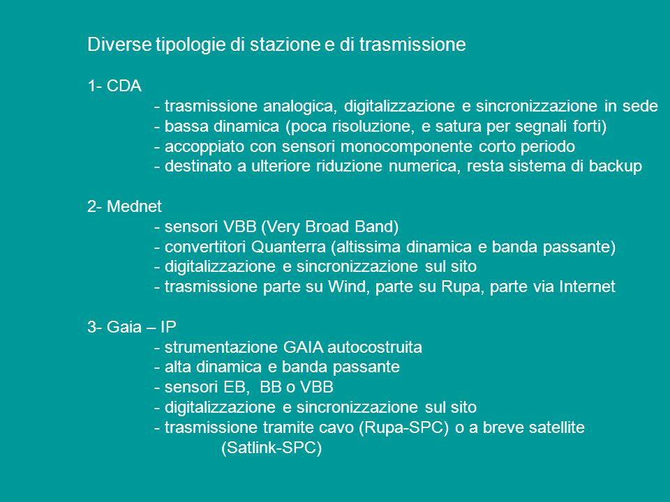 Diverse tipologie di stazione e di trasmissione 1- CDA - trasmissione analogica, digitalizzazione e sincronizzazione in sede - bassa dinamica (poca ri