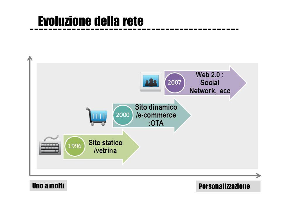 Sito statico /vetrina 1996 Sito dinamico /e-commerce :OTA 2000 Web 2.0 : Social Network, ecc 2007 Uno a molti Personalizzazione Evoluzione della rete