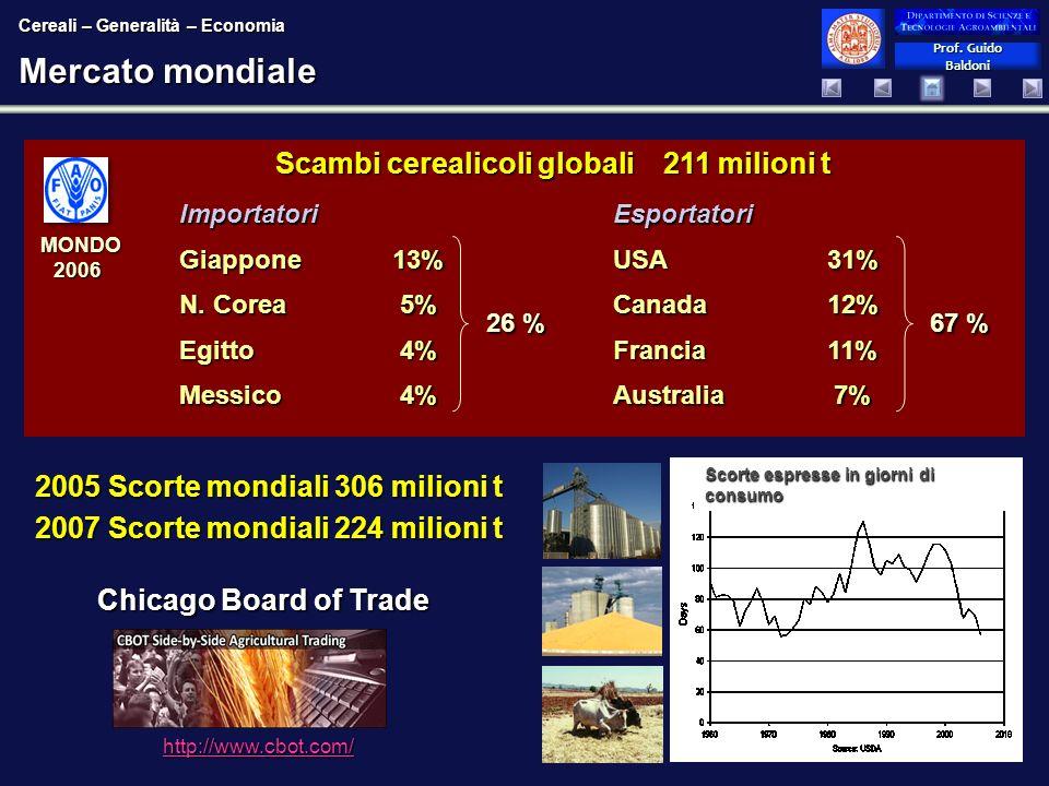 Prof. Guido Baldoni Prof. Guido Baldoni Mercato mondiale MONDO 2006 MONDO 2006 http://www.cbot.com/ Chicago Board of Trade 2005 Scorte mondiali 306 mi
