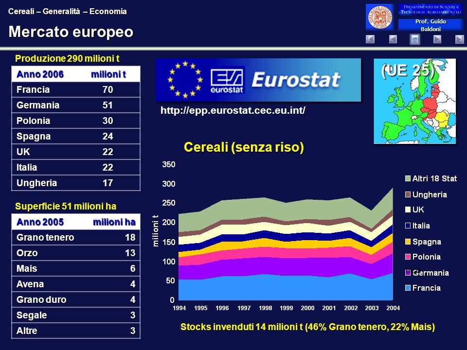 Prof. Guido Baldoni Prof. Guido Baldoni Mercato europeo Produzione 290 milioni t Superficie 51 milioni ha Cereali (senza riso) UE25 (UE 25) http://epp