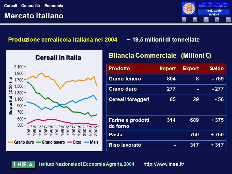 Prof. Guido Baldoni Prof. Guido Baldoni Mercato italiano Produzione cerealicola italiana nel 2004 ~ 19,5 milioni di tonnellate Bilancia Commerciale (M