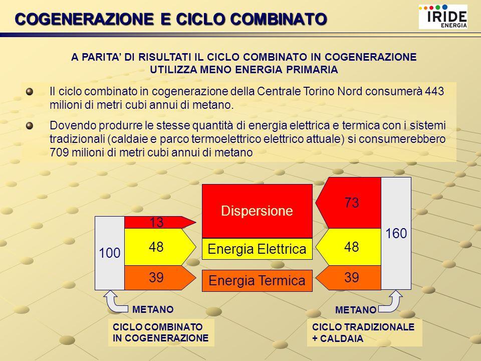 COGENERAZIONE E CICLO COMBINATO A PARITA DI RISULTATI IL CICLO COMBINATO IN COGENERAZIONE UTILIZZA MENO ENERGIA PRIMARIA 100 160 48 39 48 39 Energia E