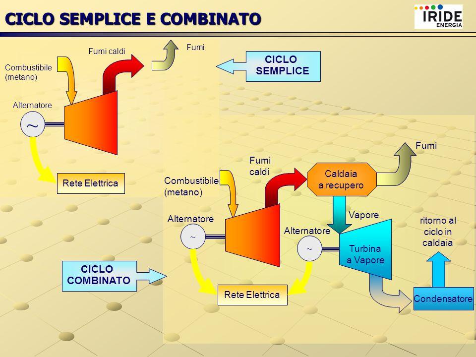COGENERAZIONE: CICLO SEMPLICE E COMBINATO ~ Rete Elettrica ~ Alternatore Combustibile (metano) Fumi Scambiatore Teleriscaldamento Caldaia a recupero Vapore Fumi caldi Turbogas Turbina a Vapore Condensatore ritorno al ciclo in caldaia ~ Rete Elettrica Alternatore Combustibile (metano) Fumi caldi Turbogas CICLO COMBINATO in cogenerazione CICLO SEMPLICE in cogenerazione Fumi Recupero calore per TLR