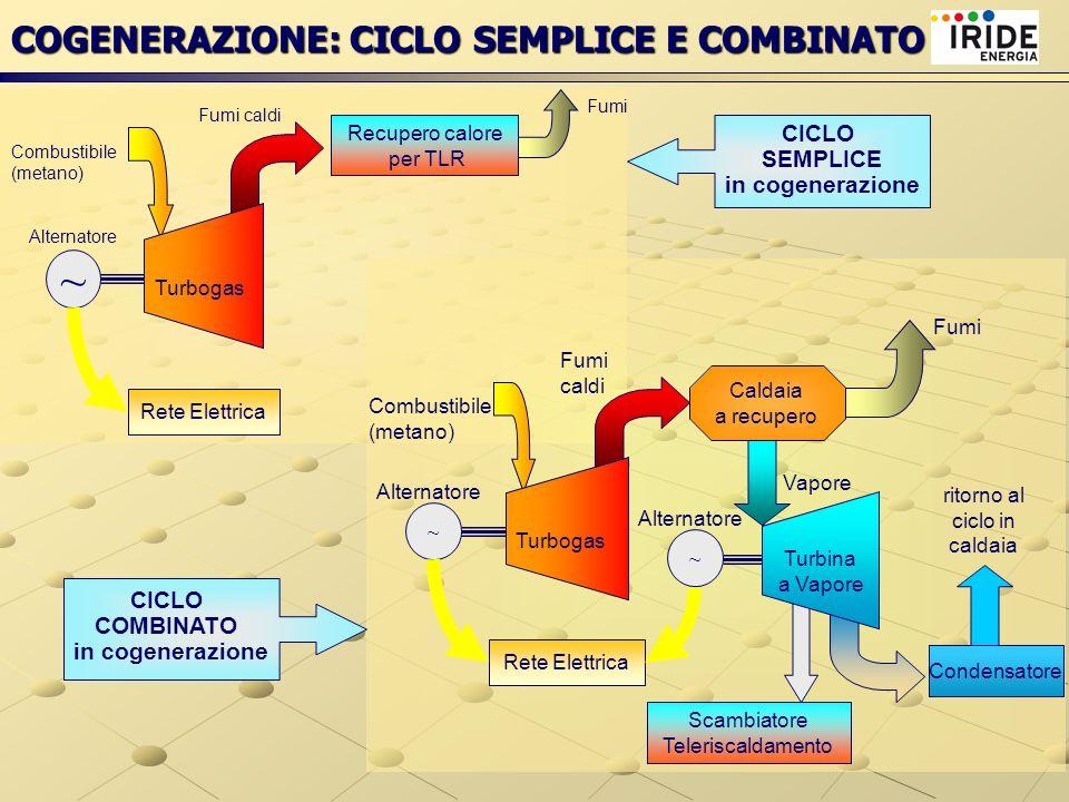 COGENERAZIONE: CICLO SEMPLICE E COMBINATO ~ Rete Elettrica ~ Alternatore Combustibile (metano) Fumi Scambiatore Teleriscaldamento Caldaia a recupero V