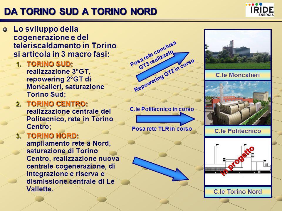 Lo sviluppo della cogenerazione e del teleriscaldamento in Torino si articola in 3 macro fasi: 1. TORINO SUD: 1. TORINO SUD: realizzazione 3°GT, repow