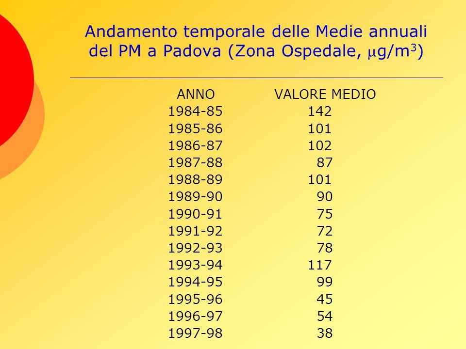 Andamento temporale delle Medie annuali del PM a Padova (Zona Ospedale, g/m 3 ) ANNO VALORE MEDIO 1984-85142 1985-86101 1986-87102 1987-88 87 1988-89101 1989-90 90 1990-91 75 1991-92 72 1992-93 78 1993-94117 1994-95 99 1995-96 45 1996-97 54 1997-98 38