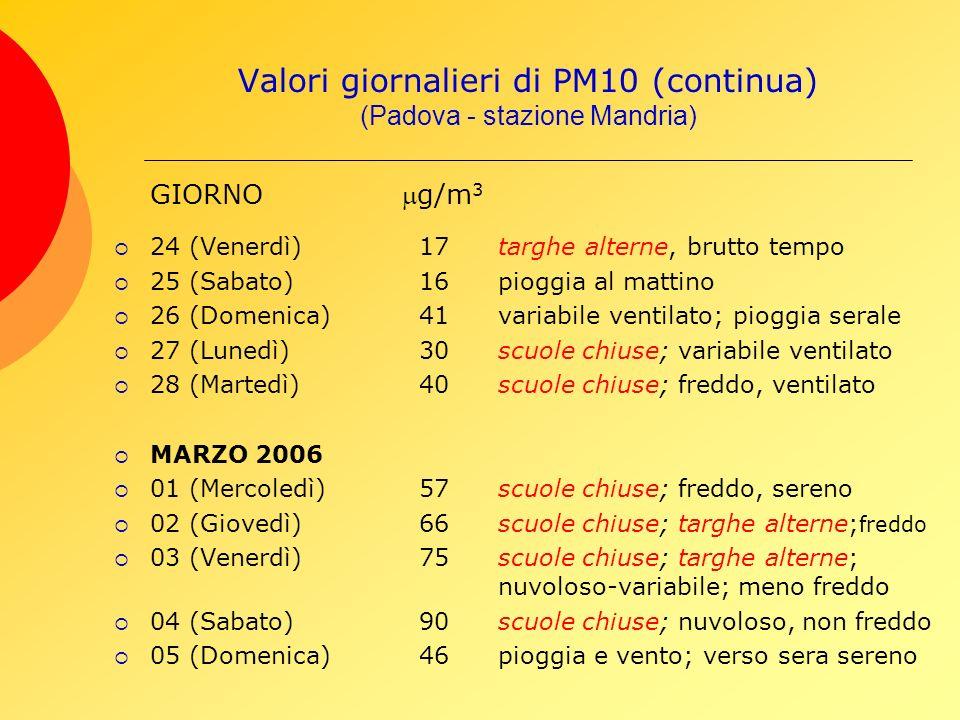 Valori giornalieri di PM10 (continua) (Padova - stazione Mandria) GIORNOg/m 3 24 (Venerdì) 17targhe alterne, brutto tempo 25 (Sabato) 16pioggia al mattino 26 (Domenica) 41variabile ventilato; pioggia serale 27 (Lunedì) 30scuole chiuse; variabile ventilato 28 (Martedì) 40scuole chiuse; freddo, ventilato MARZO 2006 01 (Mercoledì) 57scuole chiuse; freddo, sereno 02 (Giovedì) 66scuole chiuse; targhe alterne; freddo 03 (Venerdì) 75scuole chiuse; targhe alterne; nuvoloso-variabile; meno freddo 04 (Sabato) 90scuole chiuse; nuvoloso, non freddo 05 (Domenica) 46pioggia e vento; verso sera sereno