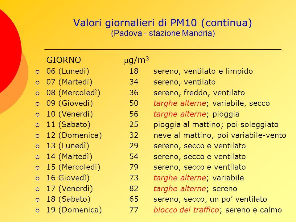 Valori giornalieri di PM10 (continua) (Padova - stazione Mandria) GIORNOg/m 3 06 (Lunedì) 18sereno, ventilato e limpido 07 (Martedì) 34sereno, ventilato 08 (Mercoledì) 36sereno, freddo, ventilato 09 (Giovedì) 50targhe alterne; variabile, secco 10 (Venerdì) 56targhe alterne; pioggia 11 (Sabato) 25pioggia al mattino; poi soleggiato 12 (Domenica) 32neve al mattino, poi variabile-vento 13 (Lunedì) 29sereno, secco e ventilato 14 (Martedì) 54sereno, secco e ventilato 15 (Mercoledì) 79sereno, secco e ventilato 16 Giovedì) 73targhe alterne; variabile 17 (Venerdì) 82targhe alterne; sereno 18 (Sabato) 65sereno, secco, un po ventilato 19 (Domenica) 77blocco del traffico; sereno e calmo