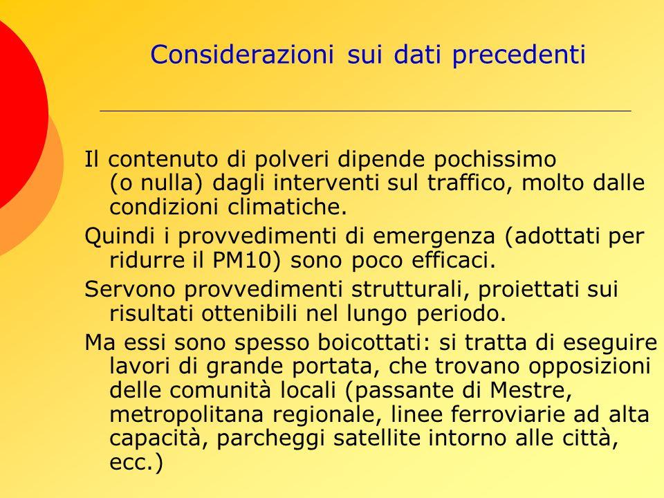 Considerazioni sui dati precedenti Il contenuto di polveri dipende pochissimo (o nulla) dagli interventi sul traffico, molto dalle condizioni climatiche.