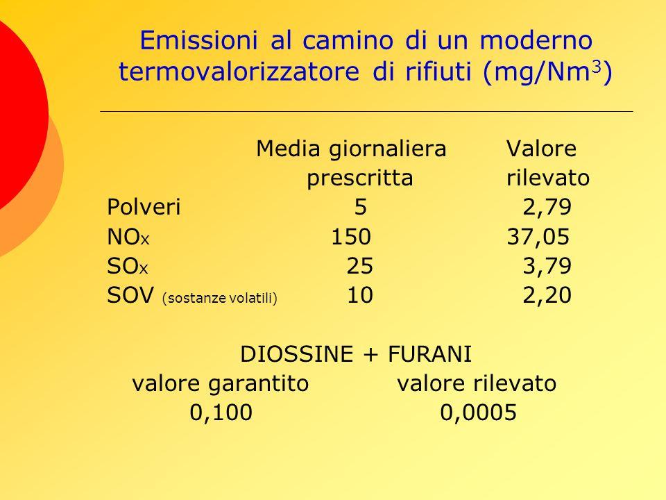 Emissioni al camino di un moderno termovalorizzatore di rifiuti (mg/Nm 3 ) Media giornalieraValore prescrittarilevato Polveri 5 2,79 NO x 15037,05 SO x 25 3,79 SOV (sostanze volatili) 10 2,20 DIOSSINE + FURANI valore garantito valore rilevato 0,100 0,0005
