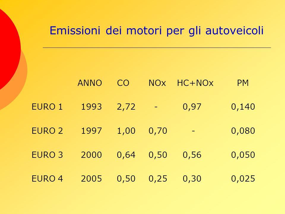 Emissioni dei motori per gli autoveicoli ANNOCO NOx HC+NOx PM EURO 1 1993 2,72 - 0,970,140 EURO 2 1997 1,00 0,70 -0,080 EURO 3 2000 0,64 0,50 0,560,050 EURO 4 2005 0,50 0,25 0,300,025