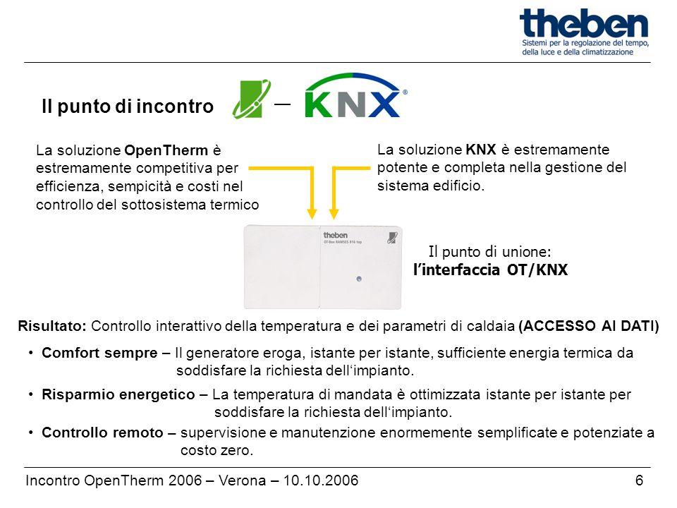 6Incontro OpenTherm 2006 – Verona – 10.10.2006 Il punto di incontro La soluzione OpenTherm è estremamente competitiva per efficienza, sempicità e cost