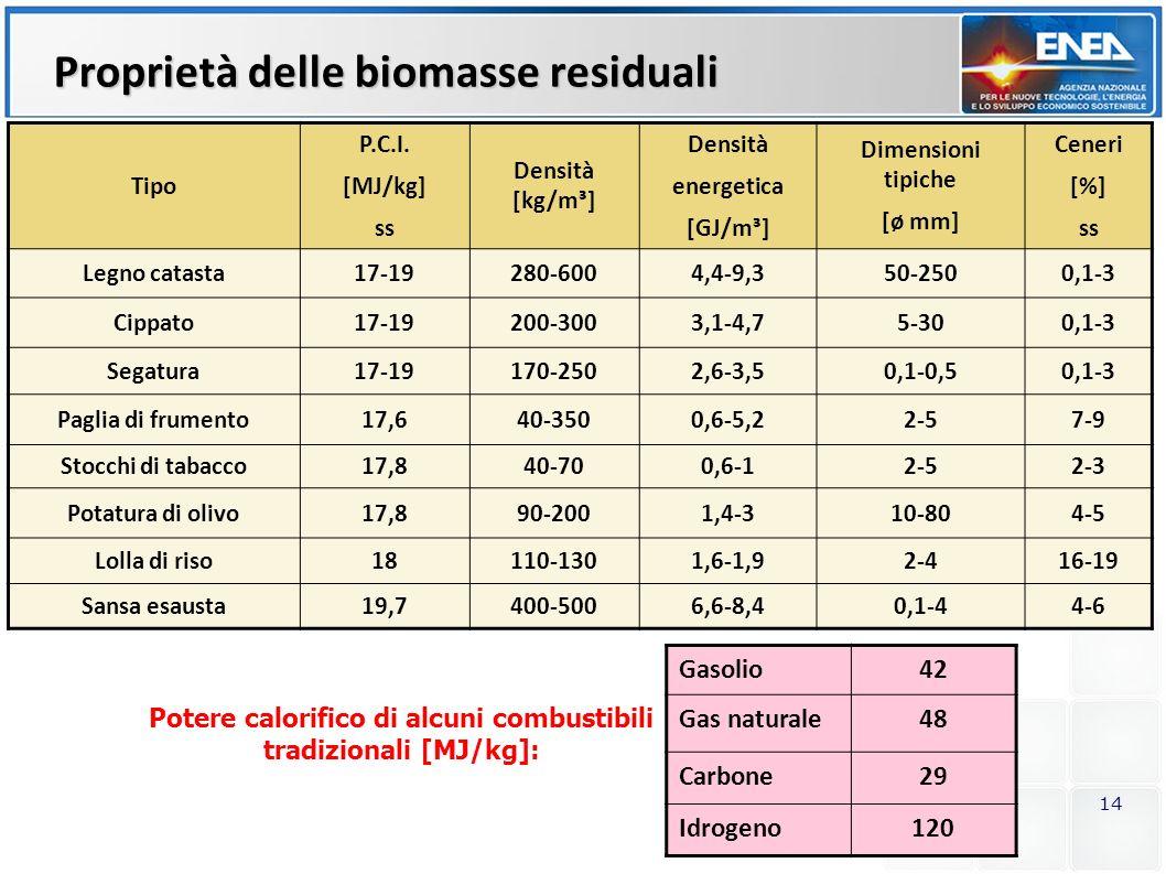14 Proprietà delle biomasse residuali Tipo P.C.I. [MJ/kg] ss Densità [kg/m³] Densità energetica [GJ/m³] Dimensioni tipiche [ø mm] Ceneri [%] ss Legno