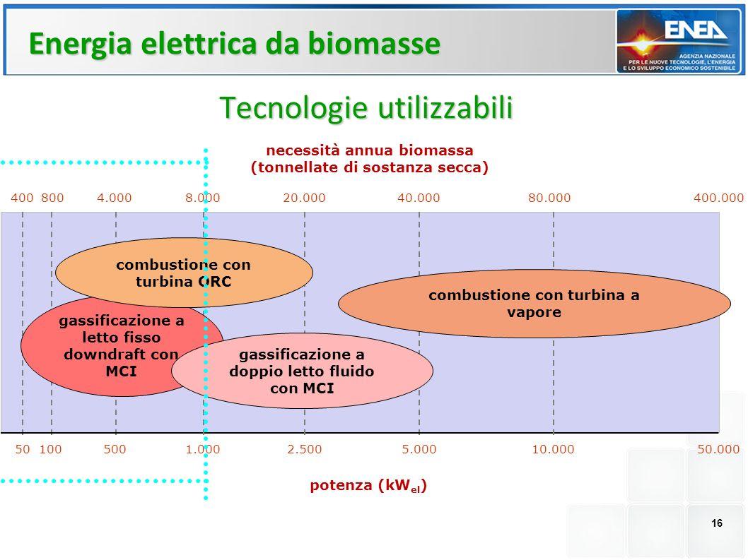 16 Tecnologie utilizzabili Energia elettrica da biomasse gassificazione a letto fisso downdraft con MCI combustione con turbina ORC gassificazione a doppio letto fluido con MCI combustione con turbina a vapore 1005001.0002.5005.000 400 5010.00050.000 8004.0008.00020.00040.00080.000400.000 potenza (kW el ) necessità annua biomassa (tonnellate di sostanza secca)