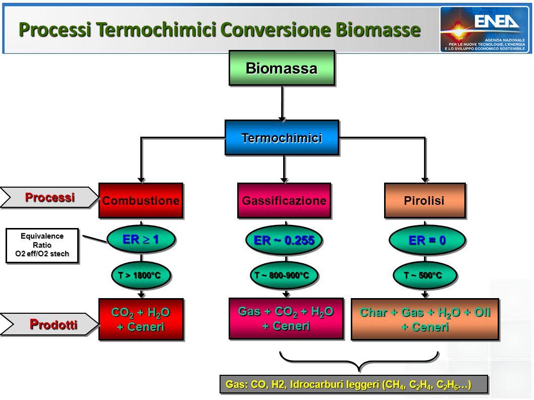 BiomassaBiomassa TermochimiciTermochimici Pirolisi Gassificazione Combustione CO 2 + H 2 O + Ceneri CO 2 + H 2 O + Ceneri Gas + CO 2 + H 2 O + Ceneri Gas + CO 2 + H 2 O + Ceneri Char + Gas + H 2 O + Oli + Ceneri Char + Gas + H 2 O + Oli + Ceneri ProcessiProcessi P rodotti P rodotti Gas: CO, H2, Idrocarburi leggeri (CH 4, C 2 H 4, C 2 H 6 …) ER ~ 0.255 ER = 0 ER 1 Equivalence Ratio O2 eff/O2 stech Equivalence Ratio O2 eff/O2 stech T > 1800°C T ~ 800-900°C T ~ 500°C Processi Termochimici Conversione Biomasse