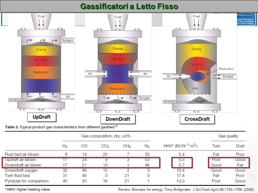UpDraftUpDraft DownDraftDownDraftCrossDraftCrossDraft Gassificatori a Letto Fisso Review: Biomass for energy. Tony Bridgwater. J Sci Food Agric 86:175