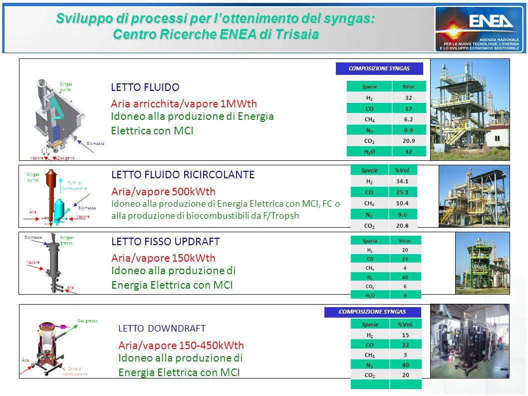 Biomassa Vapore Aria Syngas pulito Fumi di Combustione BiomassaSyngas grezzo Aria Vapore Sviluppo di processi per lottenimento del syngas: Centro Ricerche ENEA di Trisaia LETTO DOWNDRAFT Aria/vapore 150-450kWth Idoneo alla produzione di Energia Elettrica con MCI LETTO FISSO UPDRAFT Aria/vapore 150kWth Idoneo alla produzione di Energia Elettrica con MCI LETTO FLUIDO RICIRCOLANTE Aria/vapore 500kWth Idoneo alla produzione di Energia Elettrica con MCI, FC o alla produzione di biocombustibili da F/Tropsh LETTO FLUIDO Aria arricchita/vapore 1MWth Idoneo alla produzione di Energia Elettrica con MCI Specie%Vol.