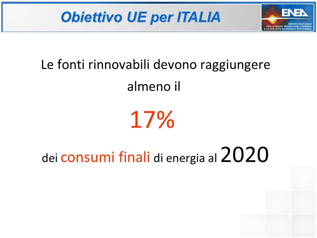 Obiettivo UE per ITALIA Le fonti rinnovabili devono raggiungere almeno il 17% dei consumi finali di energia al 2020